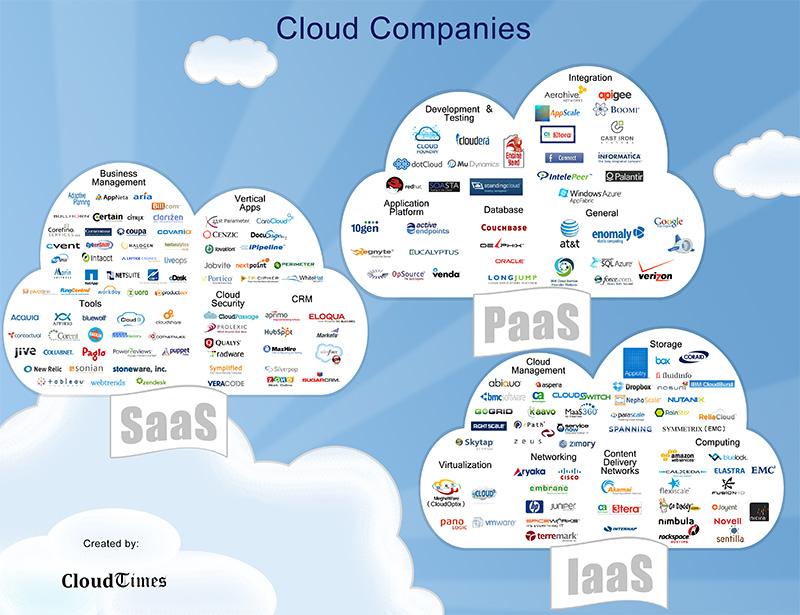 Le cloud une technologie vitale pour l avenir de l informatique